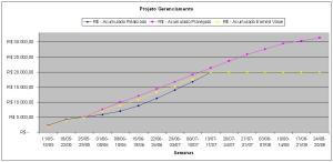Grafico de acompanhamento de Projeto
