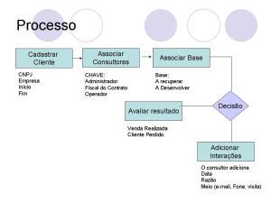 Processo do Sistema